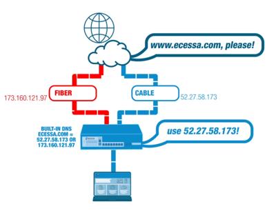 Authoritative_DNS